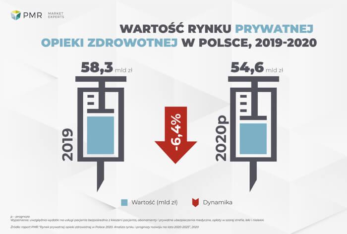 Wart-rynku-2020